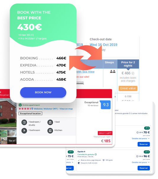 The scheme shows how does a Hotel Price Comparison work? Price comparison send requests to OTAs and receives prices and availability back