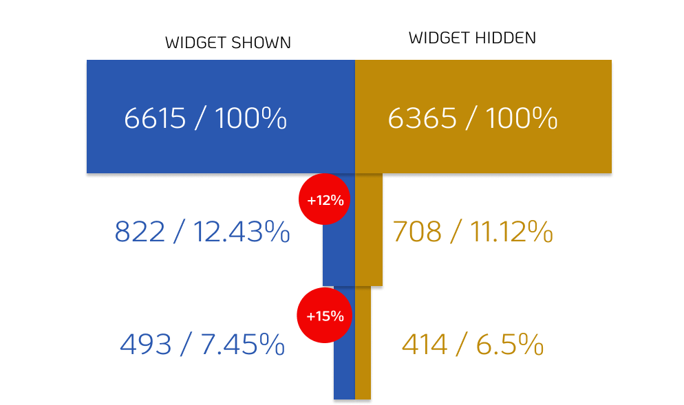 Conversion funnel Rate comparison A/B test